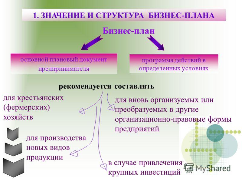 И структура бизнес плана бизнес план