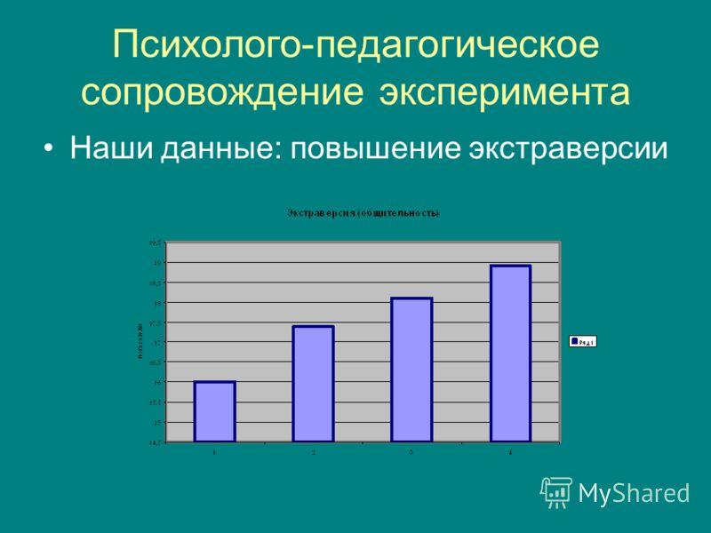 Психолого-педагогическое сопровождение эксперимента Наши данные: повышение экстраверсии