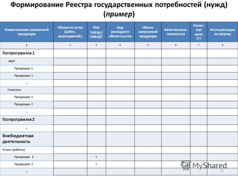 Формирование Реестра государственных потребностей (нужд) (пример) 12