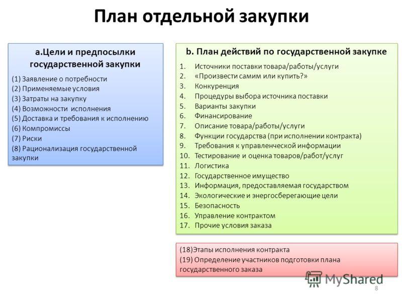 План отдельной закупки a.Цели и предпосылки государственной закупки (1) Заявление о потребности (2) Применяемые условия (3) Затраты на закупку (4) Возможности исполнения (5) Доставка и требования к исполнению (6) Компромиссы (7) Риски (8) Рационализа