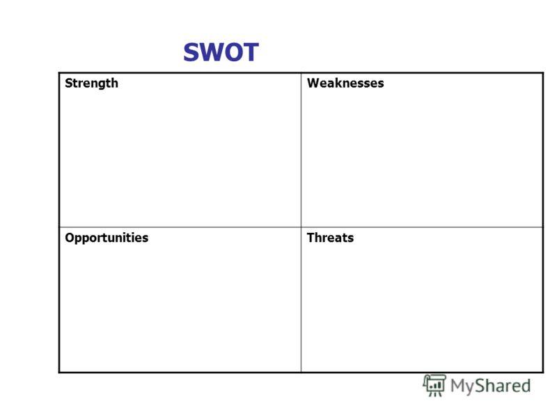 SWOT StrengthWeaknesses OpportunitiesThreats