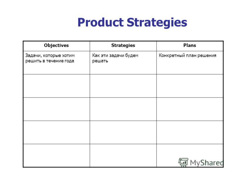 Product Strategies ObjectivesStrategiesPlans Задачи, которые хотим решить в течение года Как эти задачи будем решать Конкретный план решения