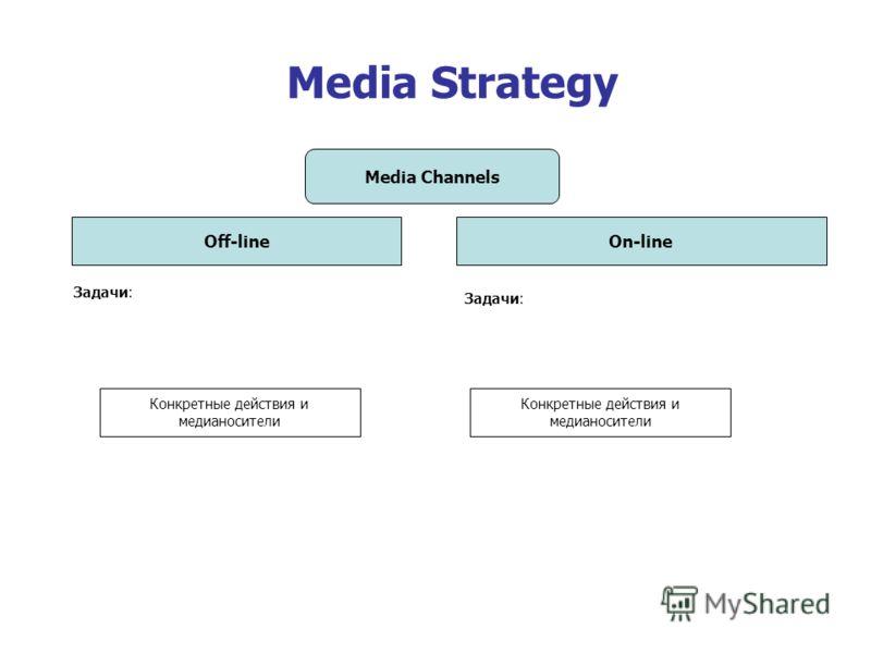 Media Strategy Media Channels Off-lineOn-line Задачи: Конкретные действия и медианосители Задачи: Конкретные действия и медианосители