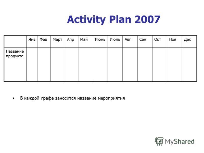 Activity Plan 2007 ЯнвФевМартАпрМайИюньИюльАвгСенОктНояДек Название продукта В каждой графе заносится название мероприятия