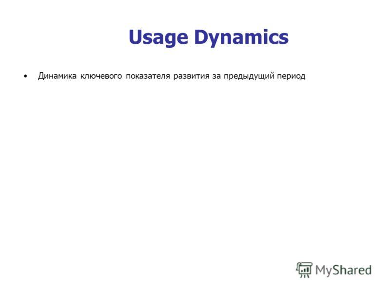 Usage Dynamics Динамика ключевого показателя развития за предыдущий период