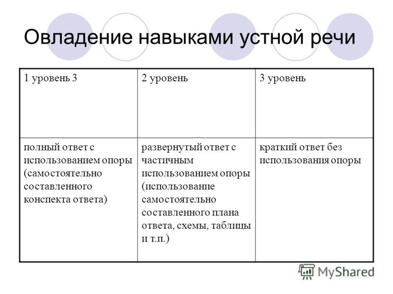 Овладение навыками устной речи 1 уровень 32 уровень3 уровень полный ответ с использованием опоры (самостоятельно составленного конспекта ответа) развернутый ответ с частичным использованием опоры (использование самостоятельно составленного плана отве