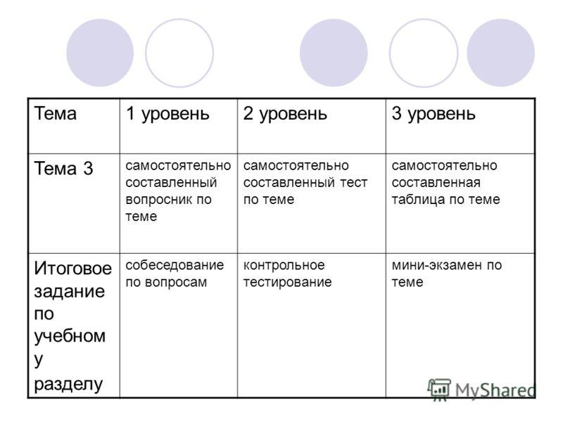 Тема1 уровень2 уровень3 уровень Тема 3 самостоятельно составленный вопросник по теме самостоятельно составленный тест по теме самостоятельно составленная таблица по теме Итоговое задание по учебном у разделу собеседование по вопросам контрольное тест