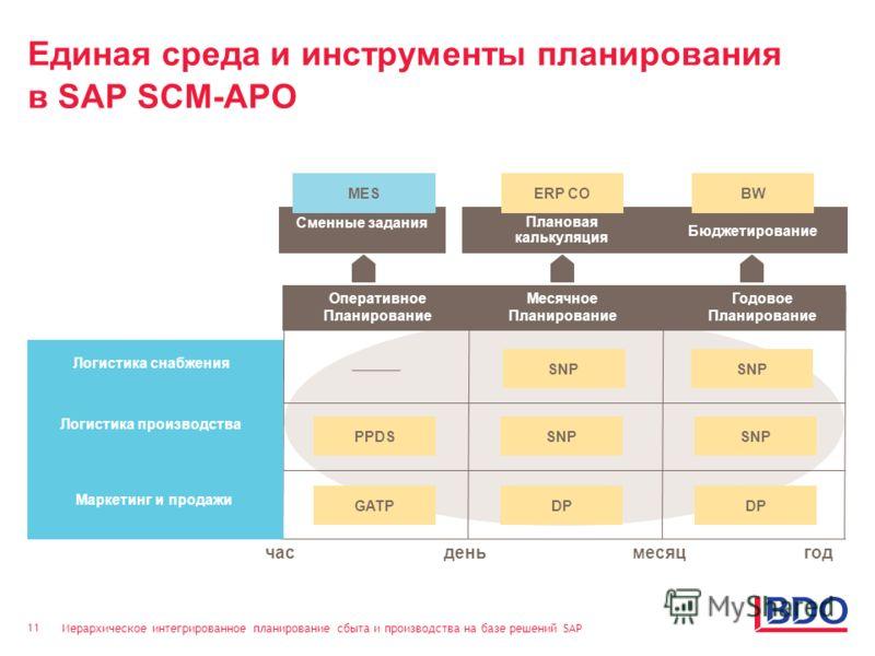 Иерархическое интегрированное планирование сбыта и производства на базе решений SAP 11 Единая среда и инструменты планирования в SAP SCM-APO месяцгод Маркетинг и продажи Логистика производства Логистика снабжения Оперативное Планирование Месячное Пла