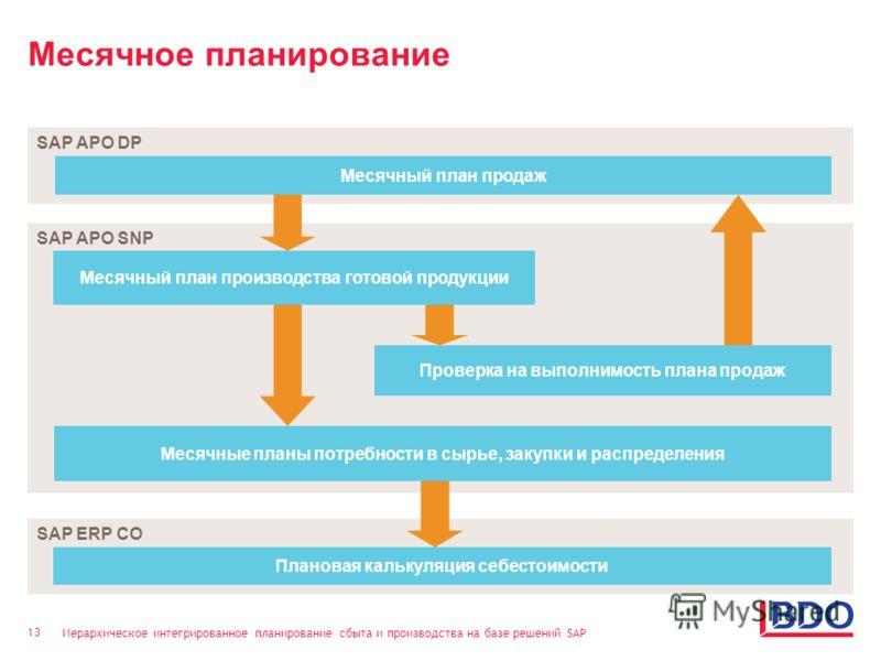 Иерархическое интегрированное планирование сбыта и производства на базе решений SAP 13 Месячное планирование SAP APO DP Месячный план продаж SAP APO SNP Месячный план производства готовой продукции Проверка на выполнимость плана продаж Месячные планы