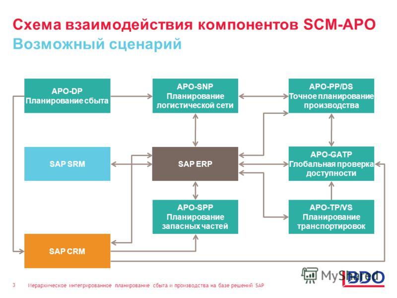 Иерархическое интегрированное планирование сбыта и производства на базе решений SAP 3 Схема взаимодействия компонентов SCM-APO Возможный сценарий SAP ERP APO-DP Планирование сбыта APO-SNP Планирование логистической сети APO-PP/DS Точное планирование