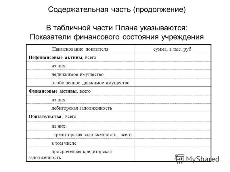 Содержательная часть (продолжение) В табличной части Плана указываются: Показатели финансового состояния учреждения Наименование показателясумма, в тыс. руб. Нефинансовые активы, всего из них: недвижимое имущество особо ценное движимое имущество Фина