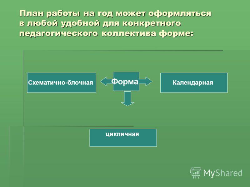 План работы на год может оформляться в любой удобной для конкретного педагогического коллектива форме: КалендарнаяСхематично-блочная Форма цикличная