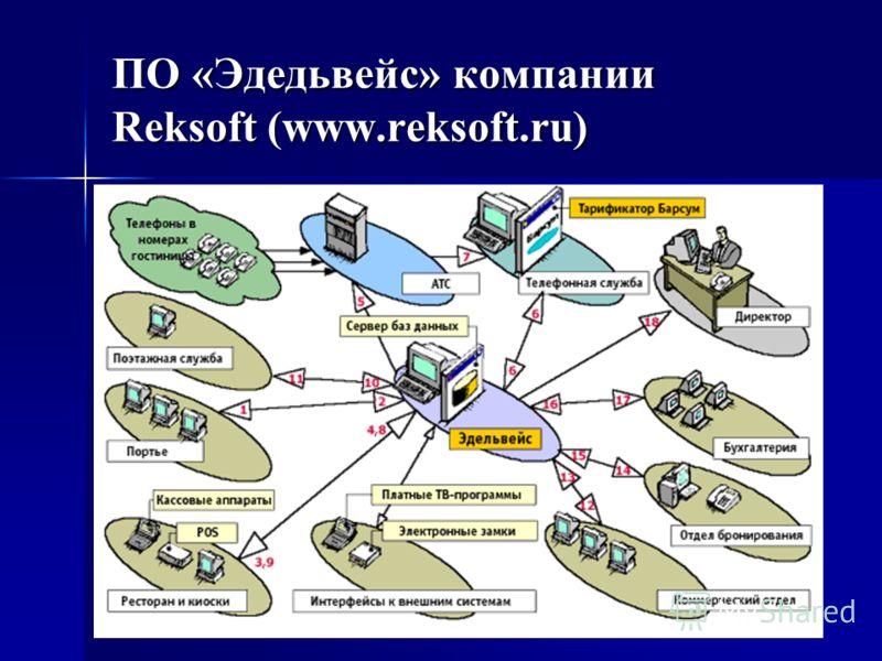 ПО «Эдедьвейс» компании Reksoft (www.reksoft.ru)