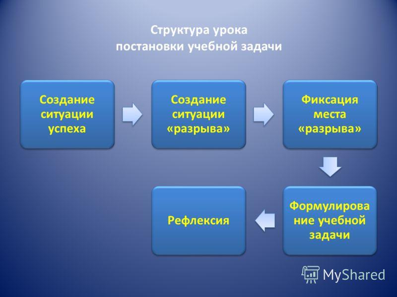 Структура урока постановки учебной задачи Создание ситуации успеха Создание ситуации «разрыва» Фиксация места «разрыва» Формулирова ние учебной задачи Рефлексия
