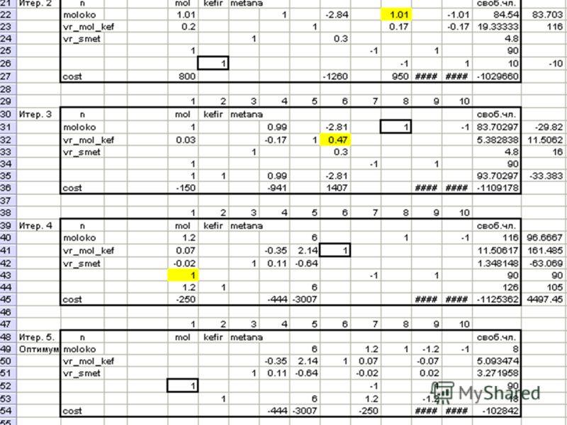 Анализ оптимального плана13 3. Cимплексные таблицы Решаем…