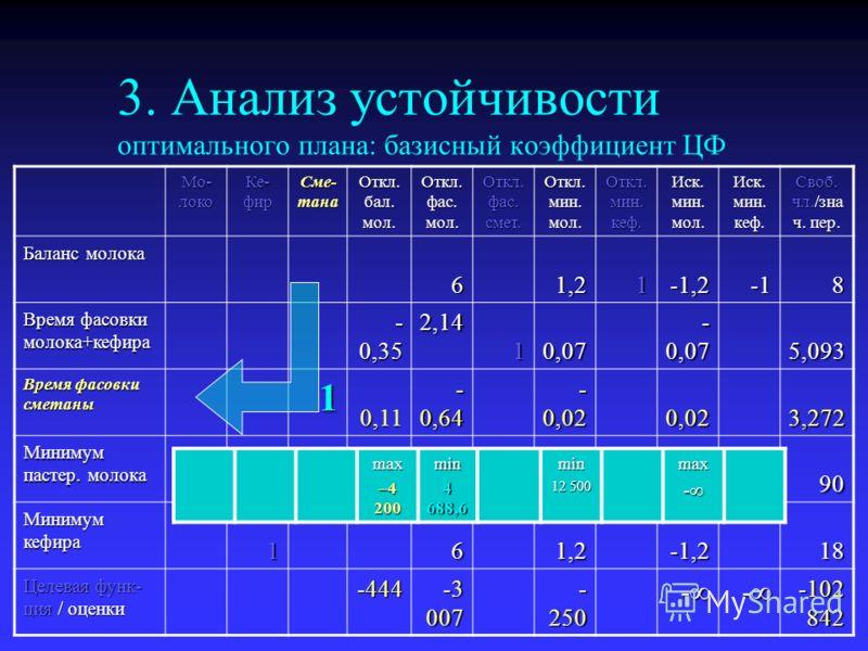 3. Анализ устойчивости оптимального плана: базисный коэффициент ЦФ Мо- локо Ке- фир Сме- тана Откл. бал. мол. Откл. фас. мол. Откл. фас. смет. Откл. мин. мол. Откл. мин. кеф. Иск. мин. мол. Иск. мин. кеф. Своб. чл./зна ч. пер. Баланс молока 61,21-1,2