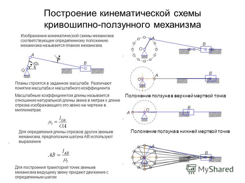 Построение кинематической схемы кривошипно-ползунного механизма O 1 A B w 1 w A B a O A B O A B Положение ползуна в верхней мертвой точка Положение ползуна в нижней мертвой точке O A B Масштабным коэффициентом длины называется отношение натуральной д