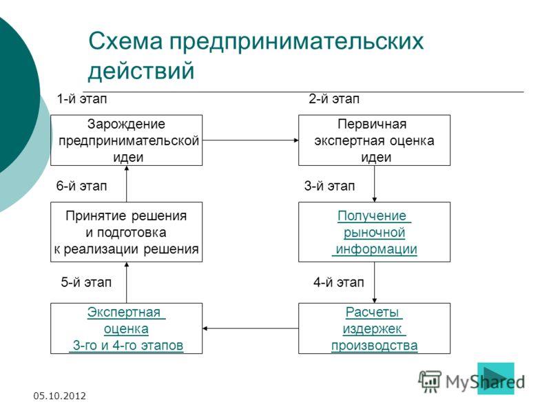 Схема предпринимательских действий Зарождение предпринимательской идеи 1-й этап Принятие решения и подготовка к реализации решения Экспертная оценка 3-го и 4-го этапов Расчеты издержек производства Получение рыночной информации Первичная экспертная о