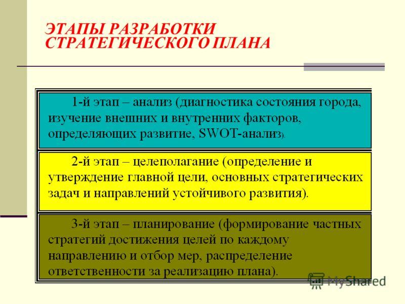 Этапы разработки и реализации стратегического плана I этап II этап III этап IV этап SWOT-анализ Разработка стратегического плана Реализация стратегического плана Контроль и координация Результаты Оценка текущего состояния и внутреннего потенциала Выб