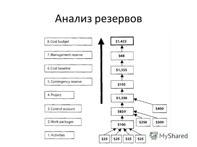 Анализ резервов