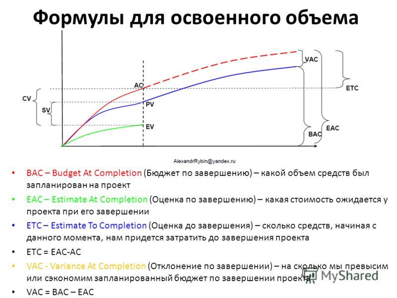 Формулы для освоенного объема BAC – Budget At Completion (Бюджет по завершению) – какой объем средств был запланирован на проект EAC – Estimate At Completion (Оценка по завершению) – какая стоимость ожидается у проекта при его завершении ETC – Estima
