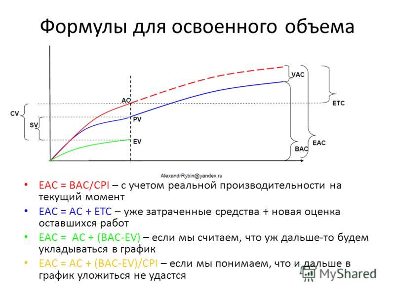 Формулы для освоенного объема EAC – Estimate At Completion (Оценка по завершению) EAC = BAC/CPI – с учетом реальной производительности на текущий момент EAC = AC + ETC – уже затраченные средства + новая оценка оставшихся работ EAC = AC + (BAC-EV) – е
