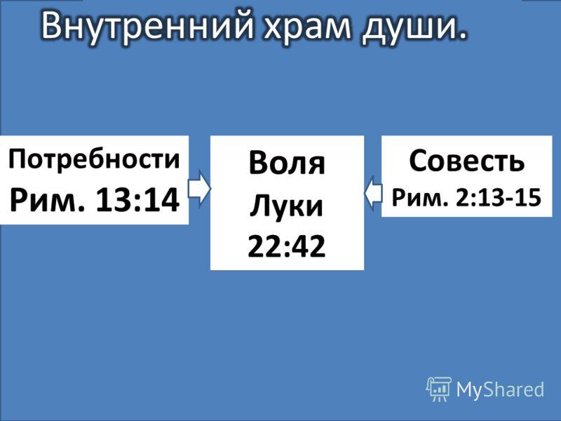 Потребности Рим. 13:14 Воля Луки 22:42 Совесть Рим. 2:13-15