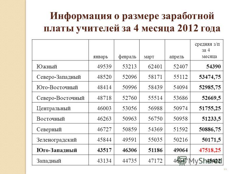 11 Информация о размере заработной платы учителей за 4 месяца 2012 года январьфевральмартапрель средняя з/п за 4 месяца Южный4953953213624015240754390 Северо-Западный4852052096581715511253474,75 Юго-Восточный4841450996584395409452985,75 Северо-Восточ