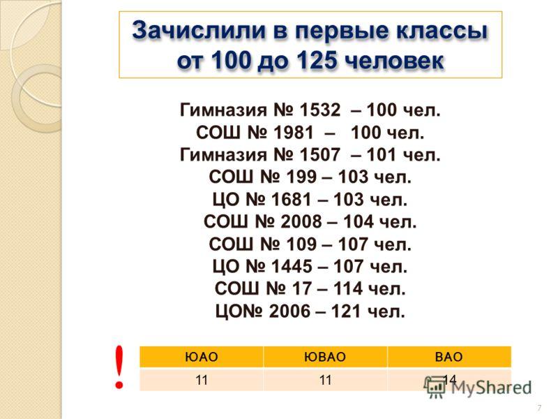 7 Зачислили в первые классы от 100 до 125 человек Зачислили в первые классы от 100 до 125 человек Гимназия 1532 – 100 чел. СОШ 1981 – 100 чел. Гимназия 1507 – 101 чел. СОШ 199 – 103 чел. ЦО 1681 – 103 чел. СОШ 2008 – 104 чел. СОШ 109 – 107 чел. ЦО 14