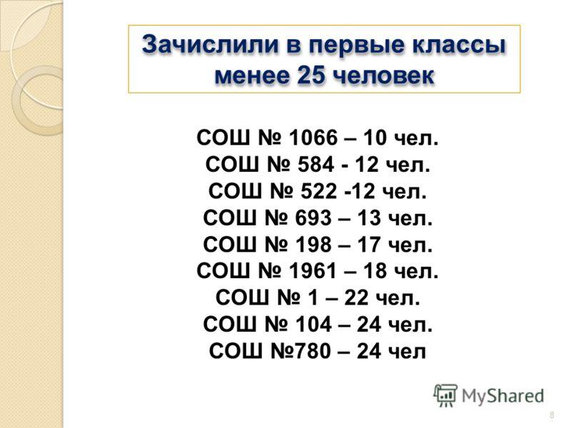 8 Зачислили в первые классы менее 25 человек Зачислили в первые классы менее 25 человек СОШ 1066 – 10 чел. СОШ 584 - 12 чел. СОШ 522 -12 чел. СОШ 693 – 13 чел. СОШ 198 – 17 чел. СОШ 1961 – 18 чел. СОШ 1 – 22 чел. СОШ 104 – 24 чел. СОШ 780 – 24 чел
