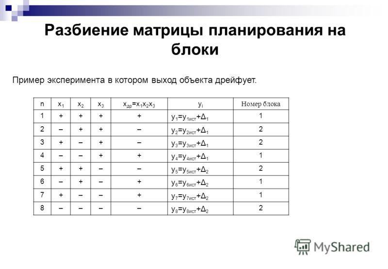 Разбиение матрицы планирования на блоки Пример эксперимента в котором выход объекта дрейфует. nx1x1 x2x2 x3x3 x др =x 1 x 2 x 3 yiyi Номер блока 1++++ y 1 =y 1ист +Δ 1 1 2–++– y 2 =y 2ист +Δ 1 2 3+–+– y 3 =y 3ист +Δ 1 2 4––++ y 4 =y 4ист +Δ 1 1 5++––