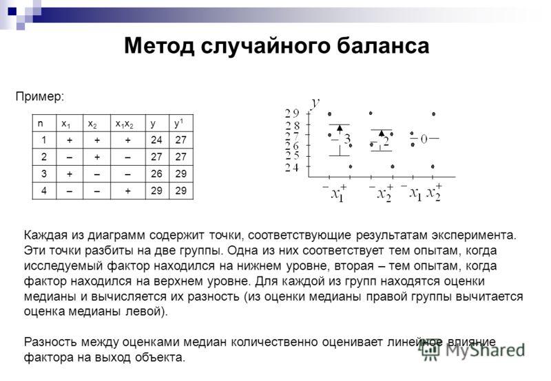 Метод случайного баланса Пример: Каждая из диаграмм содержит точки, соответствующие результатам эксперимента. Эти точки разбиты на две группы. Одна из них соответствует тем опытам, когда исследуемый фактор находился на нижнем уровне, вторая – тем опы