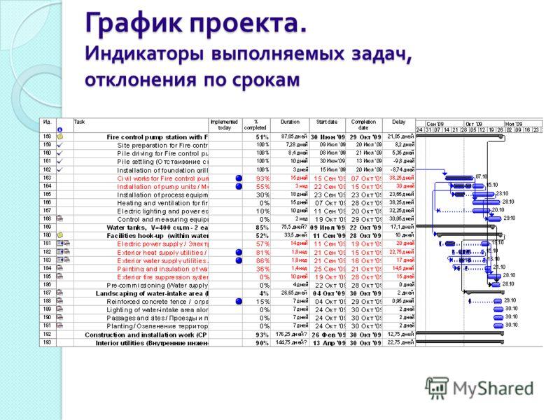 График проекта. Индикаторы выполняемых задач, отклонения по срокам