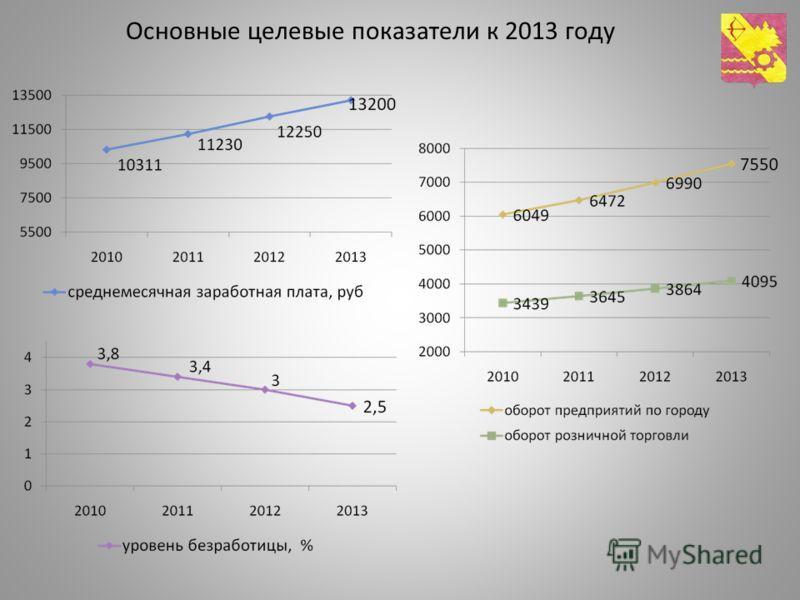 Основные целевые показатели к 2013 году