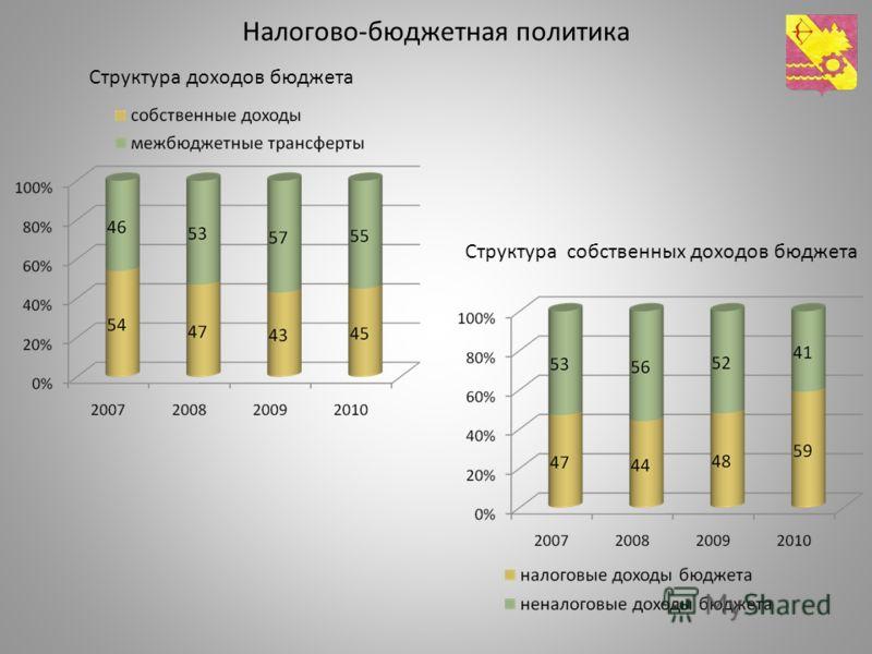 Налогово-бюджетная политика Структура доходов бюджета Структура собственных доходов бюджета