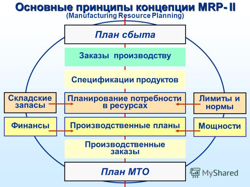 Основные принципы концепции MRP- II (Manufacturing Resource Planning) Планирование потребности в ресурсах Производственные заказы Производственные планы Заказы производству Складские запасы Финансы Лимиты и нормы План сбыта План МТО Мощности Специфик