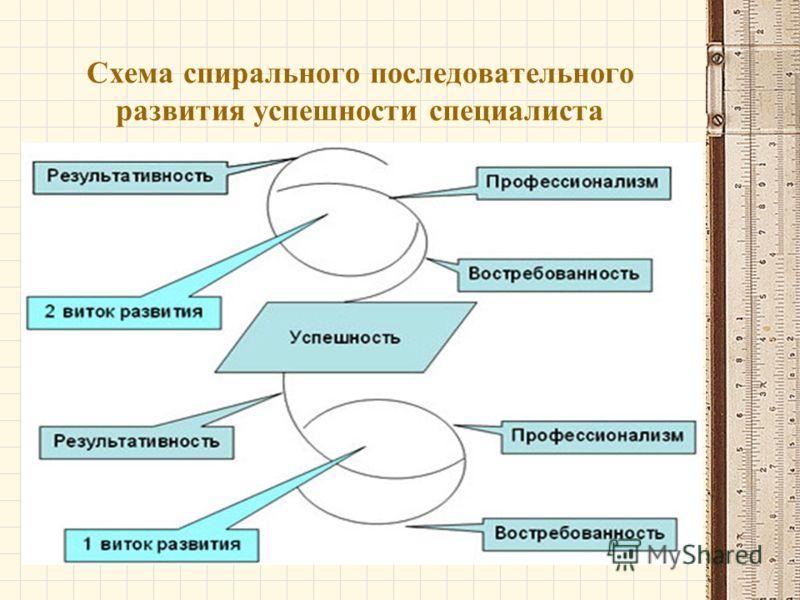 Схема спирального последовательного развития успешности специалиста
