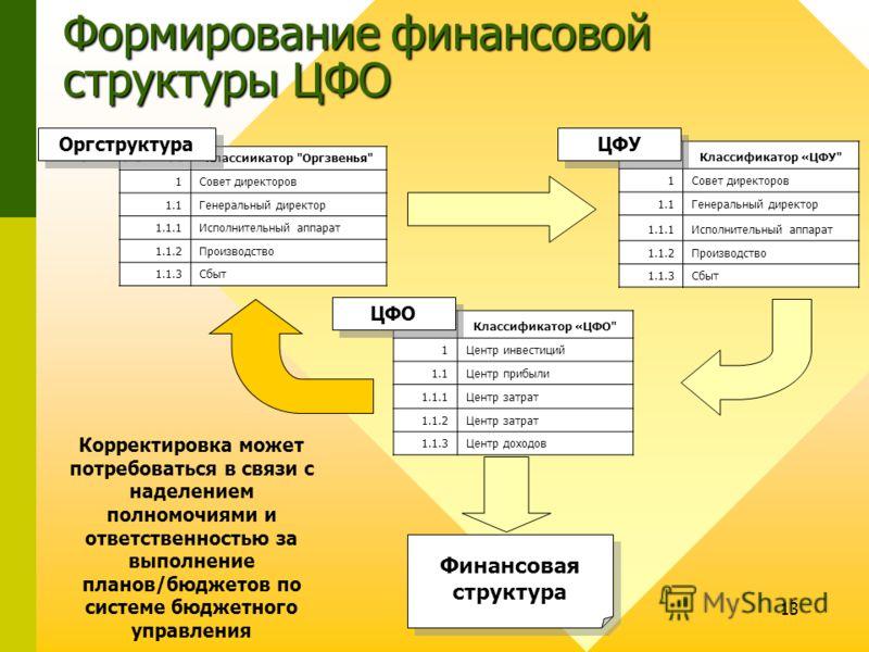 13 Финансовая структура Формирование финансовой структуры ЦФО Классиикатор