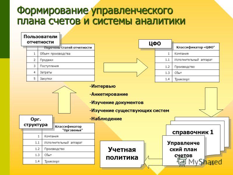 16 Учетная политика Формирование управленческого плана счетов и системы аналитики Классификатор