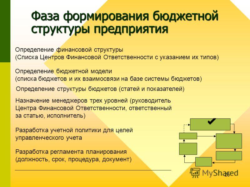 26 Фаза формирования бюджетной структуры предприятия Определение финансовой структуры (Списка Центров Финансовой Ответственности с указанием их типов) Определение бюджетной модели (списка бюджетов и их взаимосвязи на базе системы бюджетов) Определени