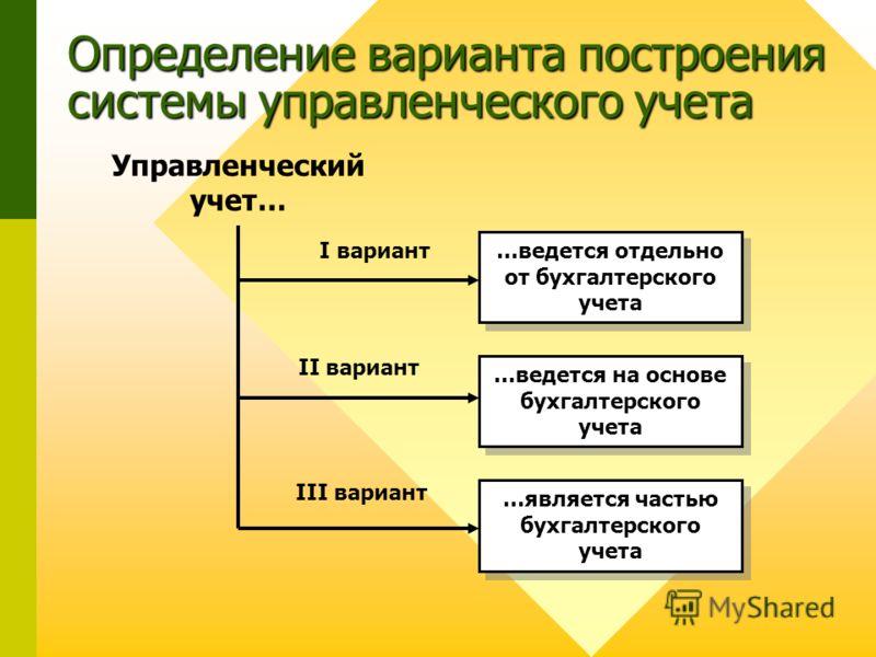 Определение варианта построения системы управленческого учета …ведется отдельно от бухгалтерского учета …ведется на основе бухгалтерского учета …является частью бухгалтерского учета Управленческий учет… I вариант II вариант III вариант