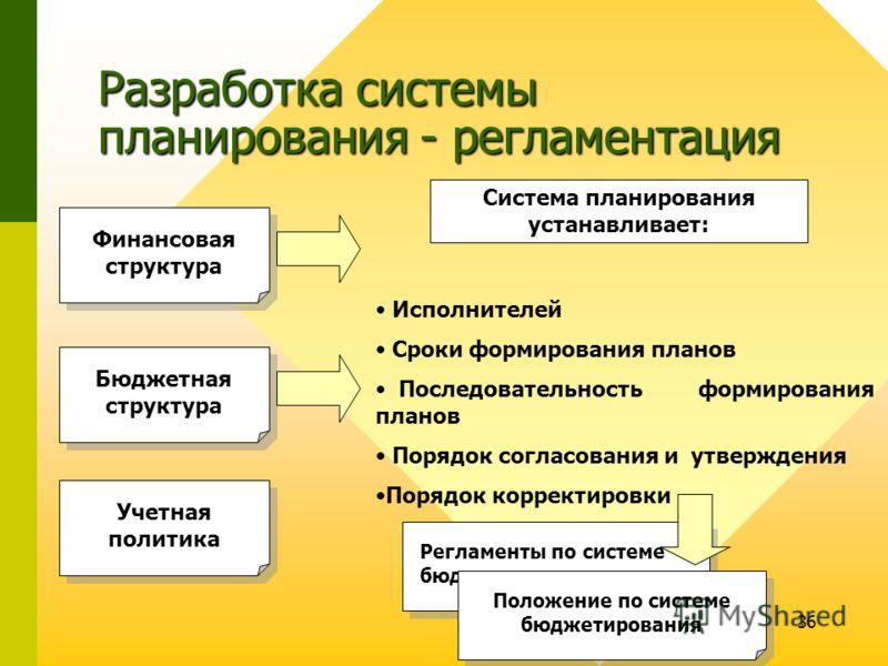 36 Регламенты по системе бюджетирования Разработка системы планирования - регламентация Финансовая структура Бюджетная структура Учетная политика Система планирования устанавливает: Исполнителей Сроки формирования планов Последовательность формирован