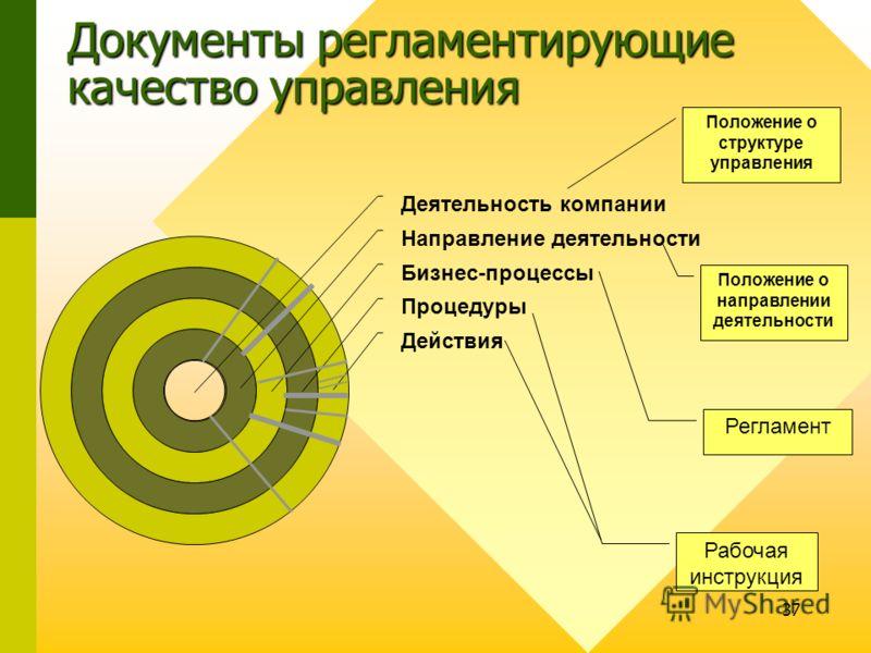 37 Положение о структуре управления Положение о направлении деятельности Регламент Рабочая инструкция Документы регламентирующие качество управления
