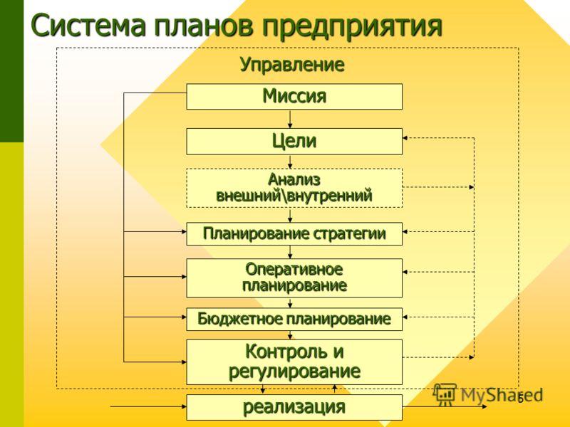 5 Система планов предприятия Управление Миссия Цели Анализ внешний\внутренний Планирование стратегии Оперативное планирование Бюджетное планирование Контроль и регулирование реализация