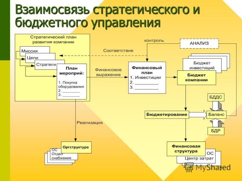 7 Взаимосвязь стратегического и бюджетного управления