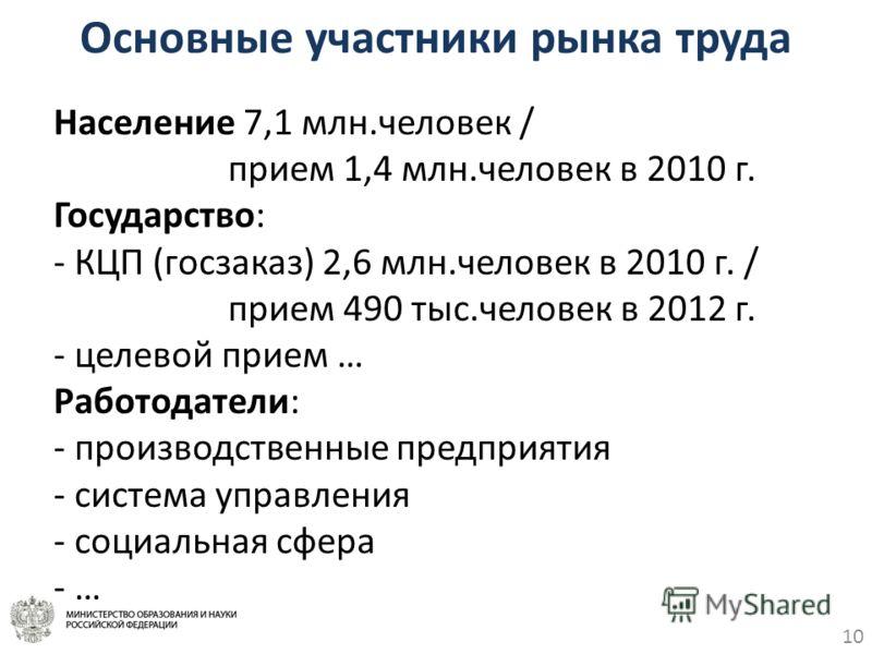 10 Основные участники рынка труда Население 7,1 млн.человек / прием 1,4 млн.человек в 2010 г. Государство: - КЦП (госзаказ) 2,6 млн.человек в 2010 г. / прием 490 тыс.человек в 2012 г. - целевой прием … Работодатели: - производственные предприятия - с