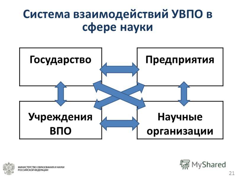 21 Система взаимодействий УВПО в сфере науки ГосударствоПредприятия УчрежденияНаучные ВПОорганизации