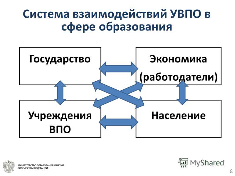 8 Система взаимодействий УВПО в сфере образования ГосударствоЭкономика (работодатели) УчрежденияНаселение ВПО