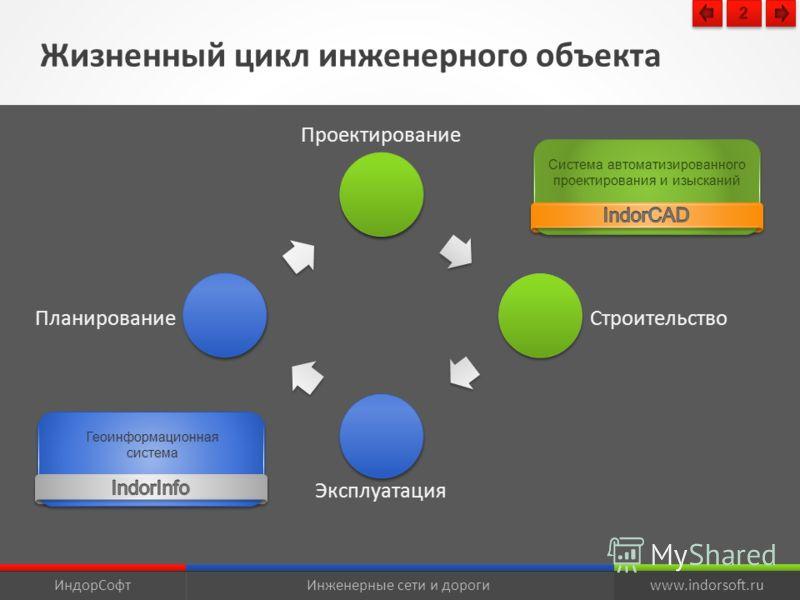 Жизненный цикл инженерного объекта Проектирование Строительство Эксплуатация Планирование ИндорСофтИнженерные сети и дорогиwww.indorsoft.ru