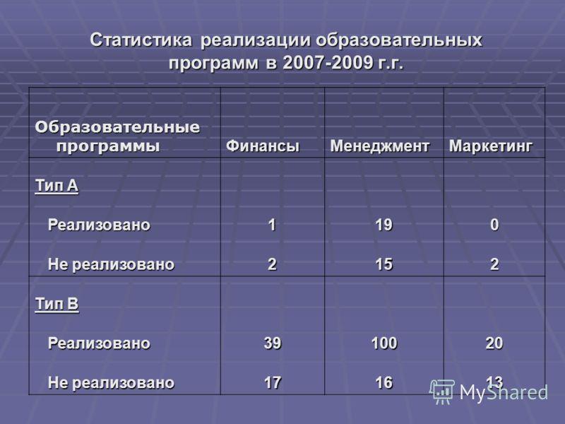 Статистика реализации образовательных программ в 2007-2009 г.г. Образовательные программы ФинансыМенеджментМаркетинг Тип А Реализовано Реализовано1190 Не реализовано Не реализовано2152 Тип В Реализовано Реализовано3910020 Не реализовано Не реализован